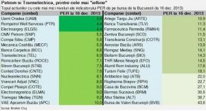 topul-celor-mai-ieftine-actiuni-bvb-2013