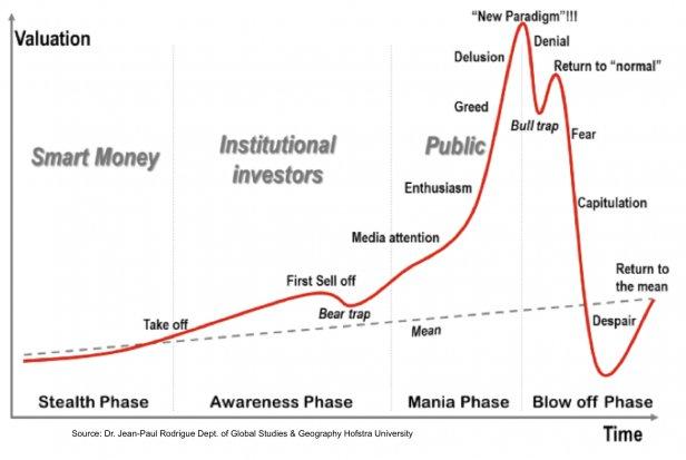 Am intrat intr-o noua bula speculativa! Afla cat mai este pana aceasta se va sparge!
