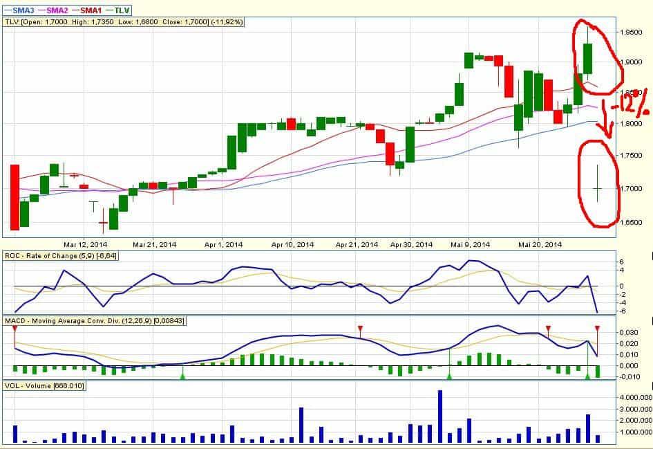 Banca Transilvania – 12% astazi, dupa data de inregistrare!