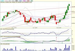buying-signal-ebs-20150215