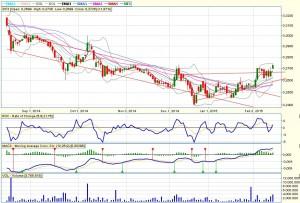 buying-signal-sif3-20150215