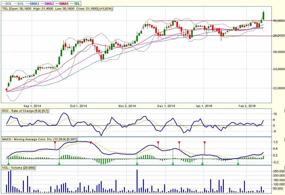 buying-signal-tel-20150212
