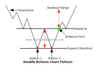 Double Bottom, figuri grafice, analiza tehnica,bursa, forex, perechi valutare