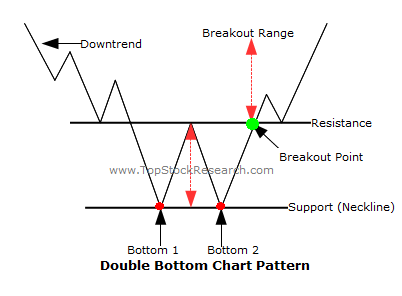 Analiza grafice forex