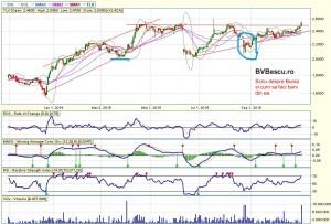 analiza tehnica, Bursa, grafic, tranzactionare