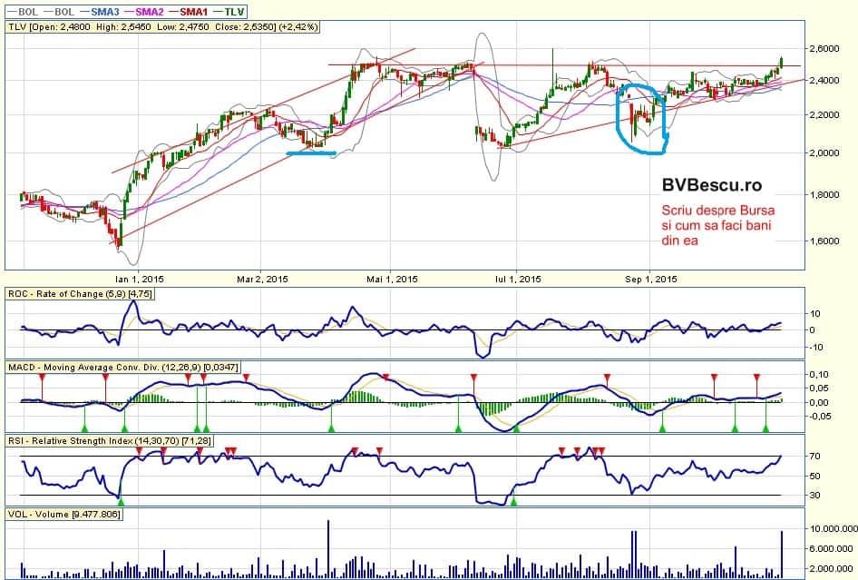 Cum folosesc eu analiza tehnica in tranzactionarea la Bursa