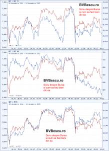 grafic-comparativ-bet-bet-ng-fi-rotx