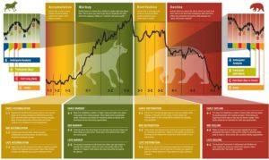 Se schimba trendul la Bursa de Valori Bucuresti? O analiza politica si economica