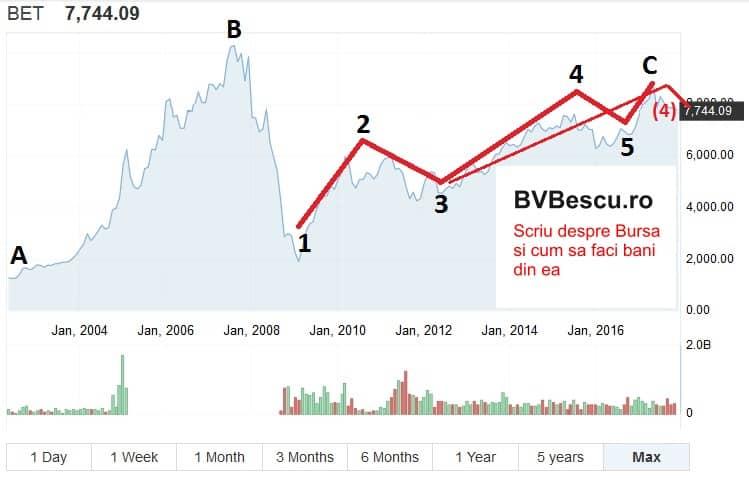 Cum ar putea inchide actiunile luna decembrie la Bursa de Valori Bucuresti