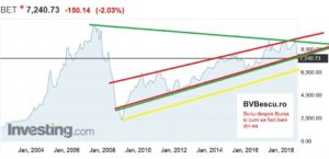 Bursa de Valori Bucuresti , bursa , bvb , indici bursieri , indicele BET , tranzactionare , corectie